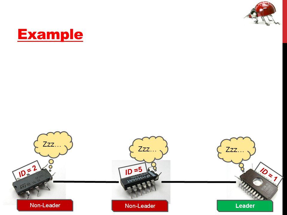 Example ID = 2 ID =5 ID = 1 Zzz… Non-Leader Zzz… Leader Zzz…