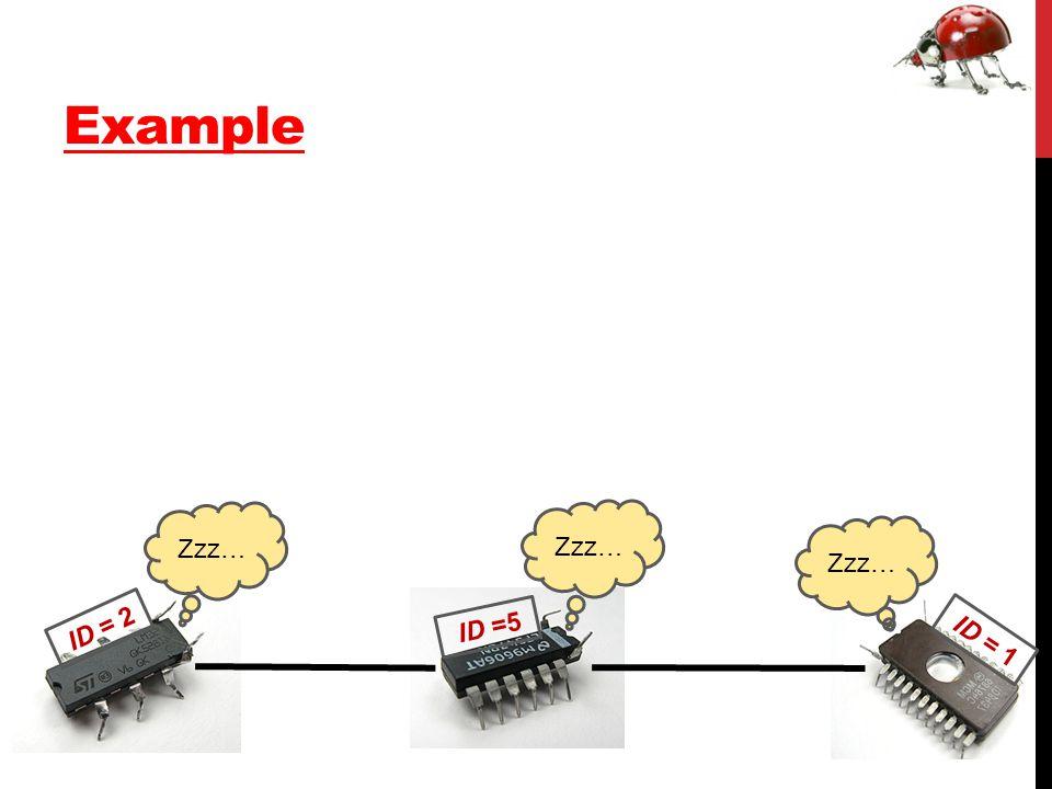 Example ID = 2 ID =5 ID = 1 Zzz…