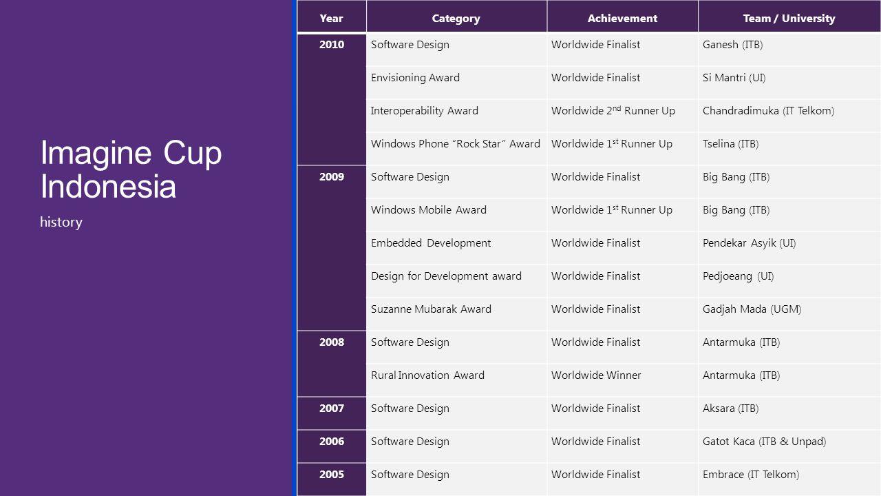 Imagine Cup Indonesia YearCategoryAchievementTeam / University 2010Software DesignWorldwide FinalistGanesh (ITB) Envisioning AwardWorldwide FinalistSi Mantri (UI) Interoperability AwardWorldwide 2 nd Runner UpChandradimuka (IT Telkom) Windows Phone Rock Star AwardWorldwide 1 st Runner UpTselina (ITB) 2009Software DesignWorldwide FinalistBig Bang (ITB) Windows Mobile AwardWorldwide 1 st Runner UpBig Bang (ITB) Embedded DevelopmentWorldwide FinalistPendekar Asyik (UI) Design for Development awardWorldwide FinalistPedjoeang (UI) Suzanne Mubarak AwardWorldwide FinalistGadjah Mada (UGM) 2008Software DesignWorldwide FinalistAntarmuka (ITB) Rural Innovation AwardWorldwide WinnerAntarmuka (ITB) 2007Software DesignWorldwide FinalistAksara (ITB) 2006Software DesignWorldwide FinalistGatot Kaca (ITB & Unpad) 2005Software DesignWorldwide FinalistEmbrace (IT Telkom) history