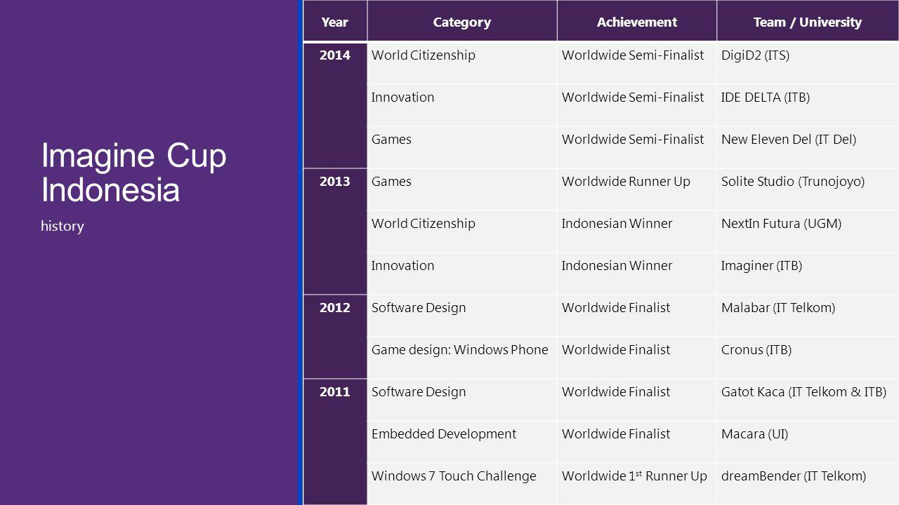 Imagine Cup Indonesia YearCategoryAchievementTeam / University 2014World CitizenshipWorldwide Semi-FinalistDigiD2 (ITS) InnovationWorldwide Semi-FinalistIDE DELTA (ITB) GamesWorldwide Semi-FinalistNew Eleven Del (IT Del) 2013GamesWorldwide Runner UpSolite Studio (Trunojoyo) World CitizenshipIndonesian WinnerNextIn Futura (UGM) InnovationIndonesian WinnerImaginer (ITB) 2012Software DesignWorldwide FinalistMalabar (IT Telkom) Game design: Windows PhoneWorldwide FinalistCronus (ITB) 2011Software DesignWorldwide FinalistGatot Kaca (IT Telkom & ITB) Embedded DevelopmentWorldwide FinalistMacara (UI) Windows 7 Touch ChallengeWorldwide 1 st Runner UpdreamBender (IT Telkom) history