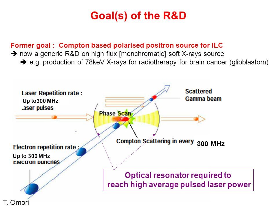 Up to 300 MHz 300 MHz Up to300 MHz Former goal : Compton based polarised positron source for ILC  now a generic R&D on high flux [monchromatic] soft