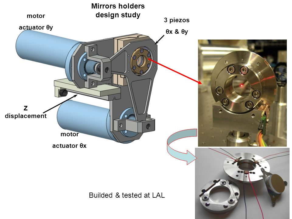 Mirrors holders design study 3 piezos θx & θy motor actuator θy Z displacement motor actuator θx Builded & tested at LAL