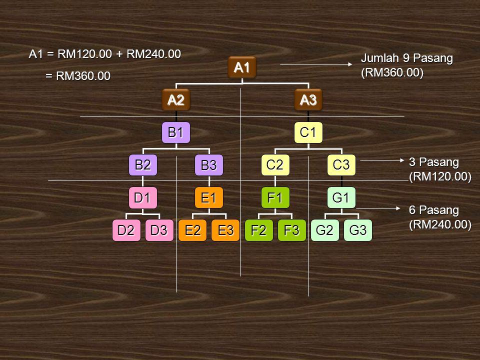 A1A1 A2A2A3A3 B1C1 B2B3C2C3 D1 D2D3 E1 E2E3 F1 F2F3 G1 G2G3 A1 = RM120.00 + RM240.00 = RM360.00 = RM360.00 Jumlah 9 Pasang (RM360.00) 3 Pasang (RM120.00) 6 Pasang (RM240.00)