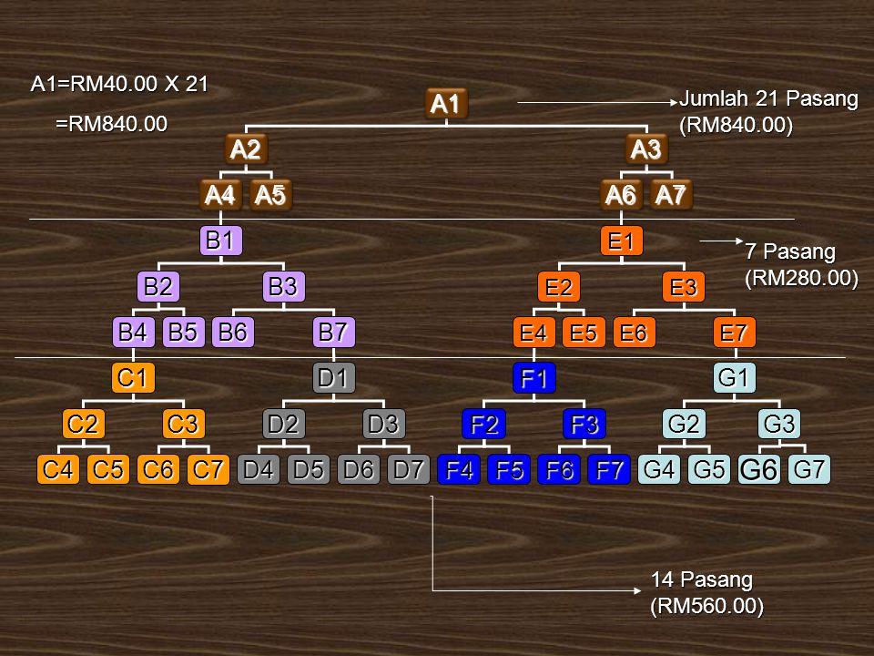 A1A1 A2A2A3A3 A4A4A5A5A6A6 B1 B2B3 B4B5B6B7 E1 E2E3 E6E7E4E5 C1D1 D2D3C2C3 C6C7C4C5D6D7D4D5 G1F1 F2F3G2 G3 F6F7F4F5G6G7G4G5 A7A7 A1=RM40.00 X 21 =RM840.00 =RM840.00 Jumlah 21 Pasang (RM840.00) 7 Pasang (RM280.00) 14 Pasang (RM560.00)