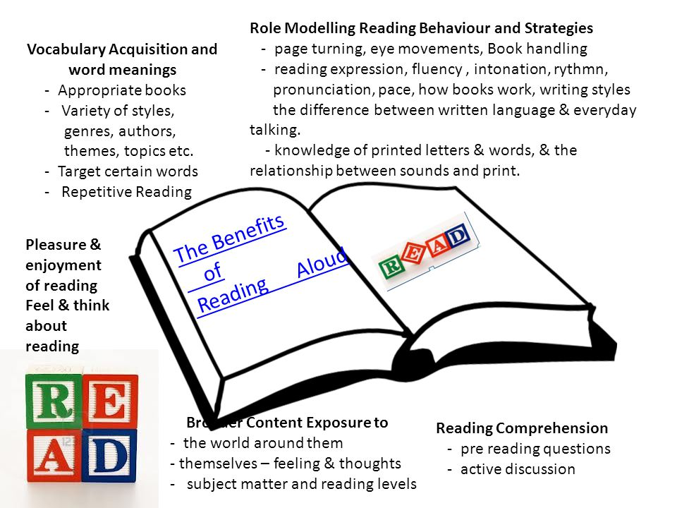 The Benefits of Reading Aloud Vocabulary Acquisition and word meanings - Appropriate books - Variety of styles, genres, authors, themes, topics etc.