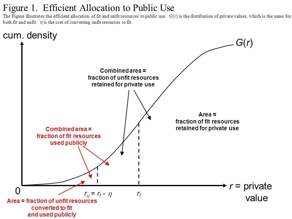 Figure 1. Efficient Allocation to Public Use cum.