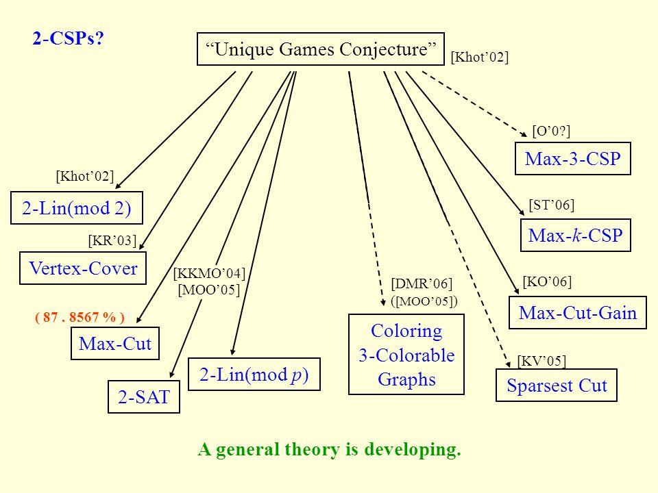 """Unique Games Conjecture"" [Khot'02] 2-CSPs? [Khot'02] [KR'03] [KKMO'04] [MOO'05] [DMR'06] ( [MOO'05] ) [KV'05] Max-k-CSP Max-3-CSP [ST'06] [O'0?] [KO'"