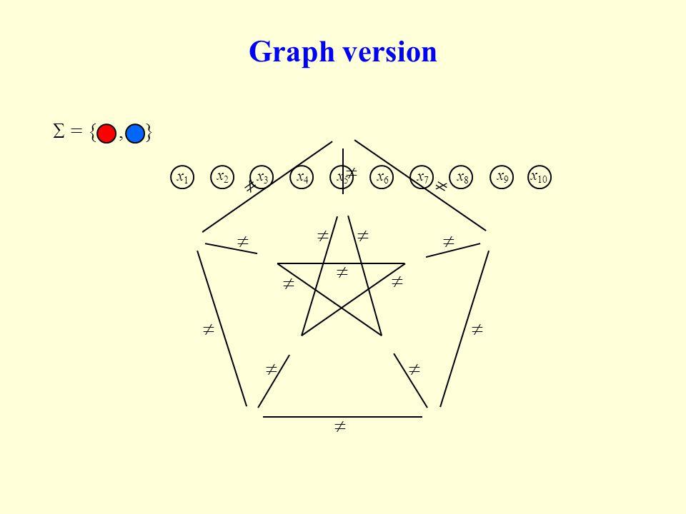 2-CSP examples Max-Cut:  = {0,1},  's of the form x i  x j 2-Lin(mod 3):  = 3,  's of the form x i = x j + c 2-SAT:  = {0,1},  's are Vertex-Cover: Input: A graph.