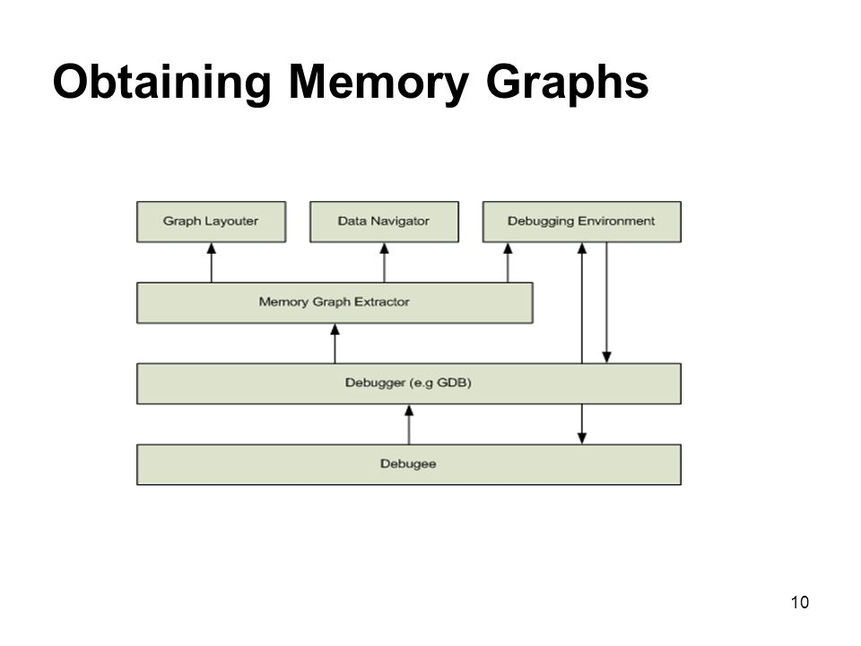10 Obtaining Memory Graphs