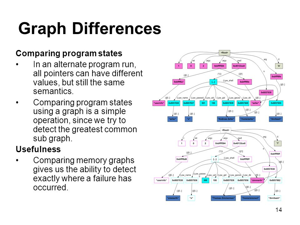 14 Graph Differences Comparing program states In an alternate program run, all pointers can have different values, but still the same semantics.
