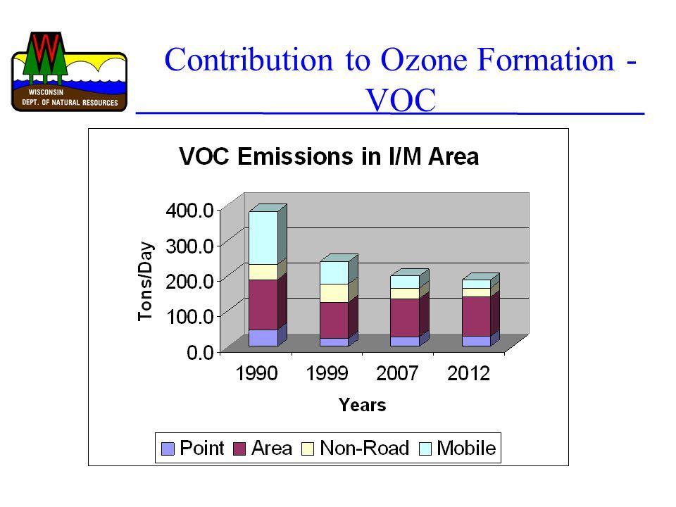 Contribution to Ozone Formation - VOC