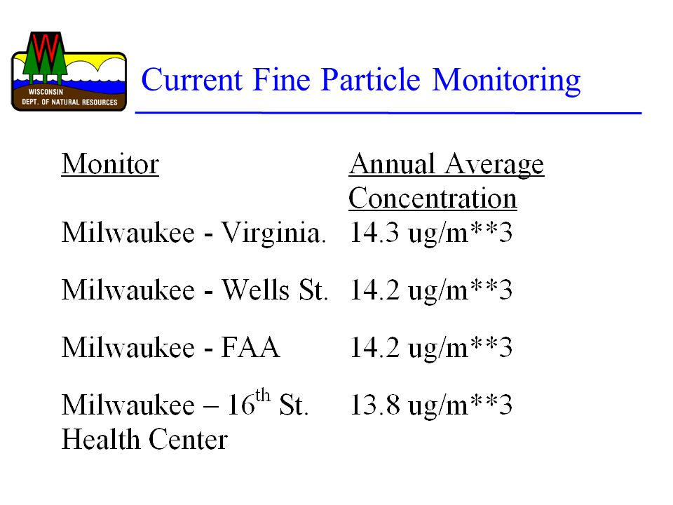 Current Fine Particle Monitoring