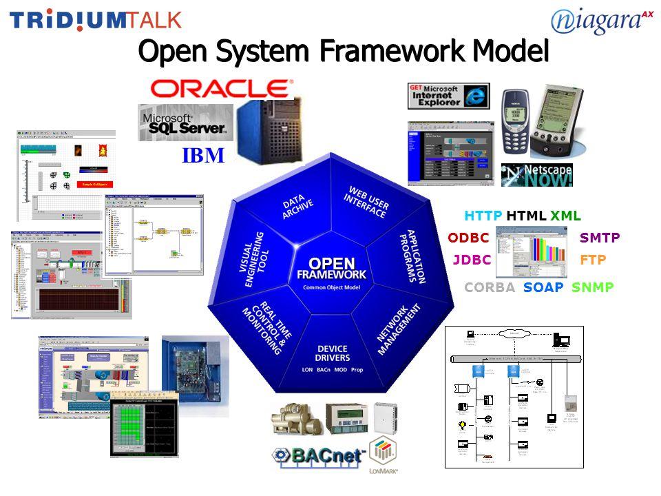 9 OPEN HTTP HTML XML ODBC JDBC CORBA SOAP SNMP SMTP FTP IBM Open System Framework Model