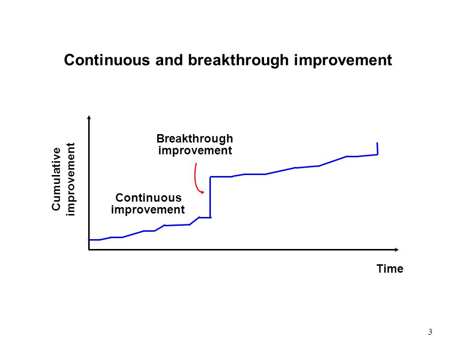 3 Continuous and breakthrough improvement Time Continuous improvement Breakthrough improvement Cumulative improvement