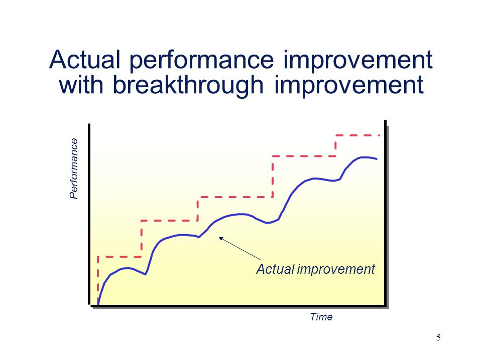 5 Actual performance improvement with breakthrough improvement Time Performance Actual improvement