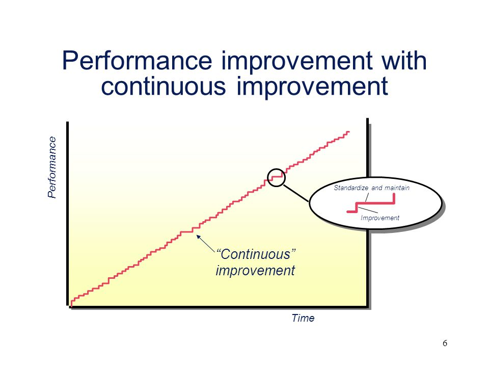"6 Performance improvement with continuous improvement Time Performance ""Continuous"" improvement Standardize and maintain Improvement"