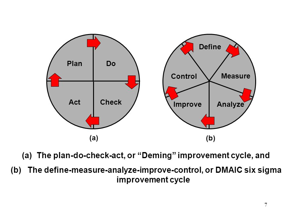 7 Define Measure AnalyzeImprove PlanDo CheckAct (a)The plan-do-check-act, or Deming improvement cycle, and (b) The define-measure-analyze-improve-control, or DMAIC six sigma improvement cycle Control (a) (b) Plan