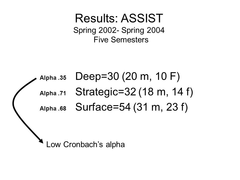 Alpha.35 Deep=30 (20 m, 10 F) Alpha.71 Strategic=32 (18 m, 14 f) Alpha.68 Surface=54 (31 m, 23 f) Results: ASSIST Spring 2002- Spring 2004 Five Semest