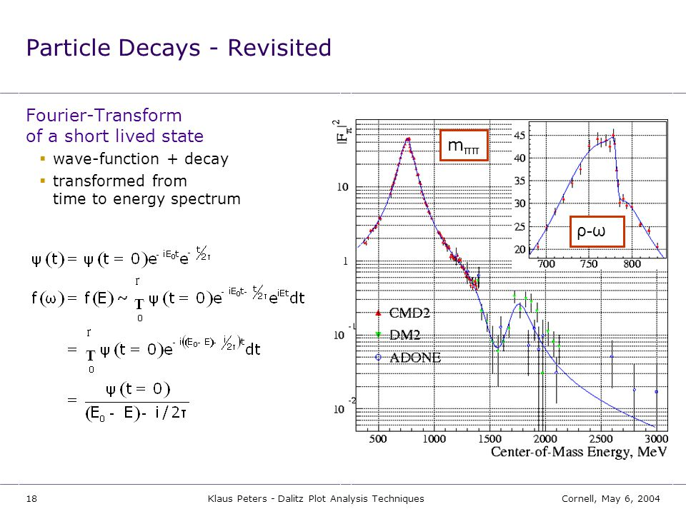 18Cornell, May 6, 2004Klaus Peters - Dalitz Plot Analysis Techniques Particle Decays - Revisited Fourier-Transform of a short lived state  wave-funct