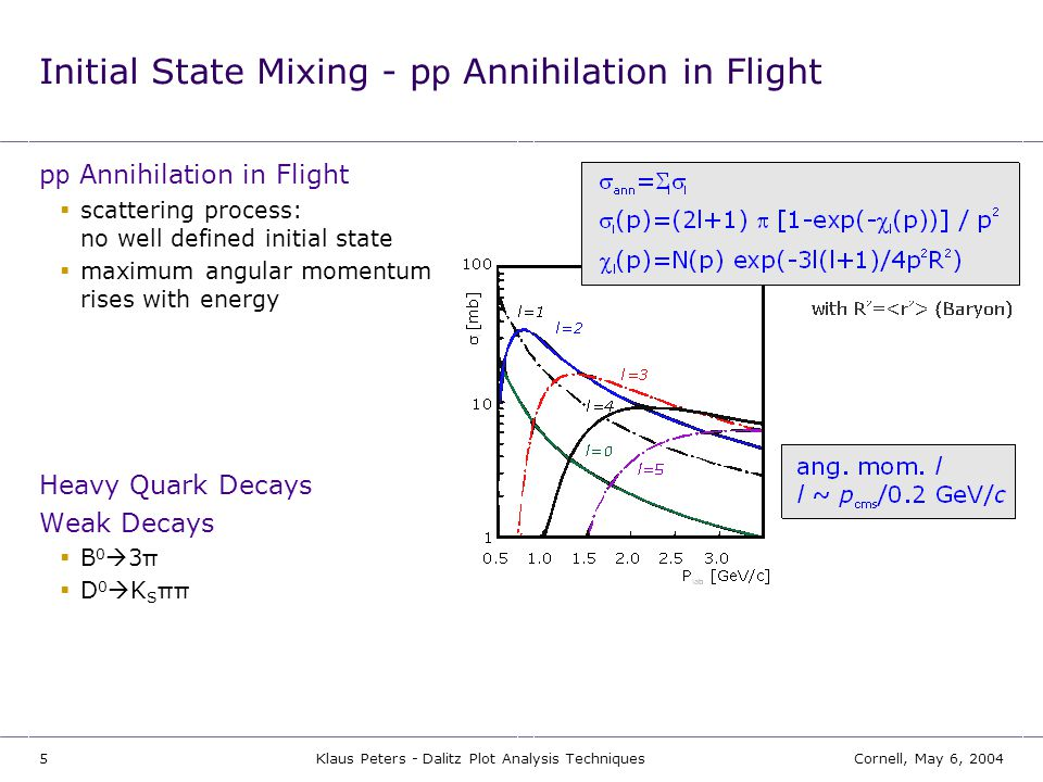 5Cornell, May 6, 2004Klaus Peters - Dalitz Plot Analysis Techniques Initial State Mixing - p p Annihilation in Flight p p Annihilation in Flight  sca