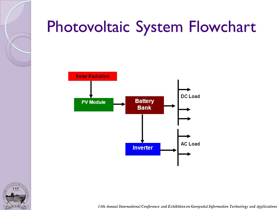 Photovoltaic System Flowchart PV Module Battery Bank Inverter DC Load Solar Radiation AC Load 14th Annual International Conference and Exhibition on Geospatial Information Technology and Applications