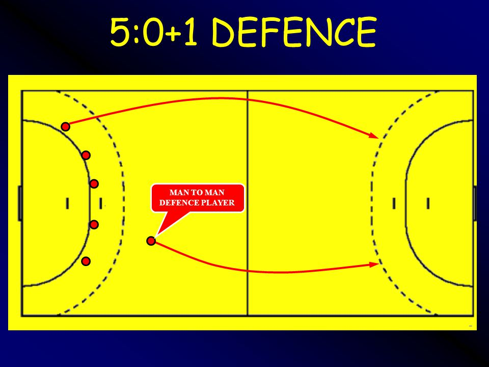 MAN TO MAN DEFENCE PLAYER 5:0+1 DEFENCE