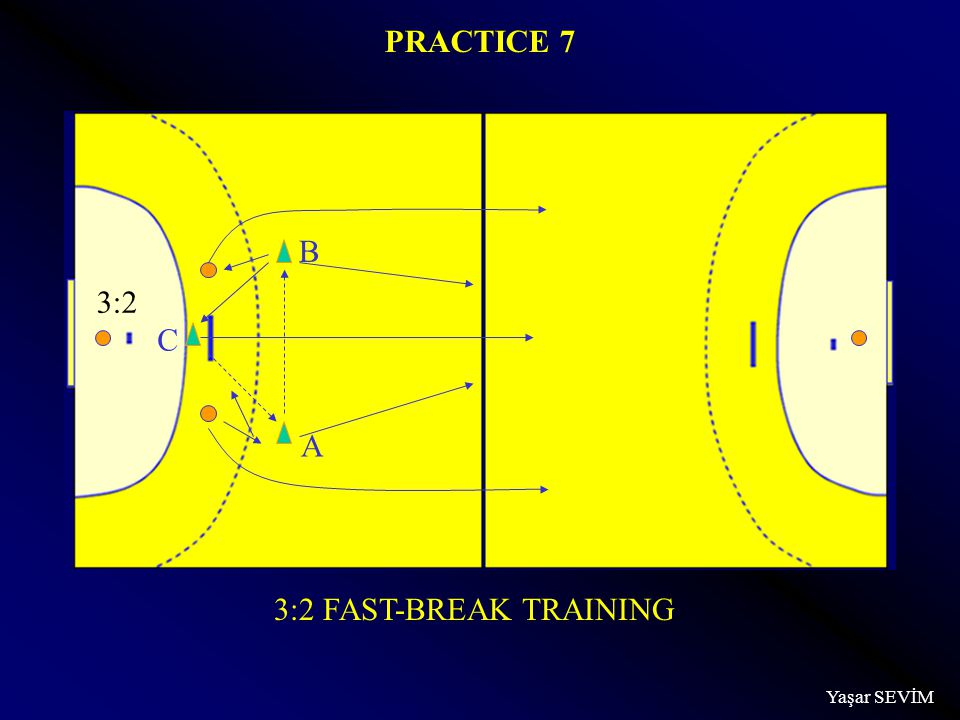 Yaşar SEVİM 3:2 FAST-BREAK TRAINING PRACTICE 7 A B C 3:2