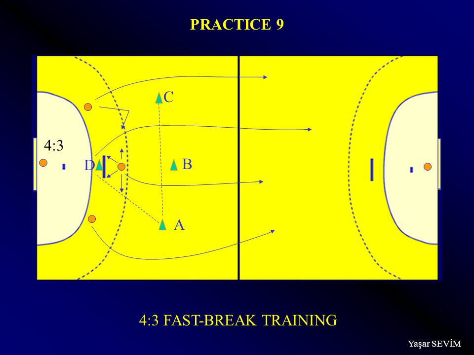 Yaşar SEVİM 4:3 FAST-BREAK TRAINING PRACTICE 9 A B C D 4:3