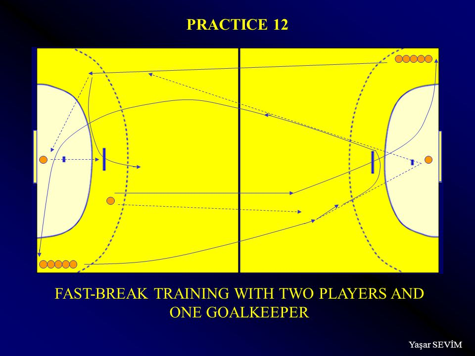 Yaşar SEVİM FAST-BREAK TRAINING WITH TWO PLAYERS AND ONE GOALKEEPER PRACTICE 12