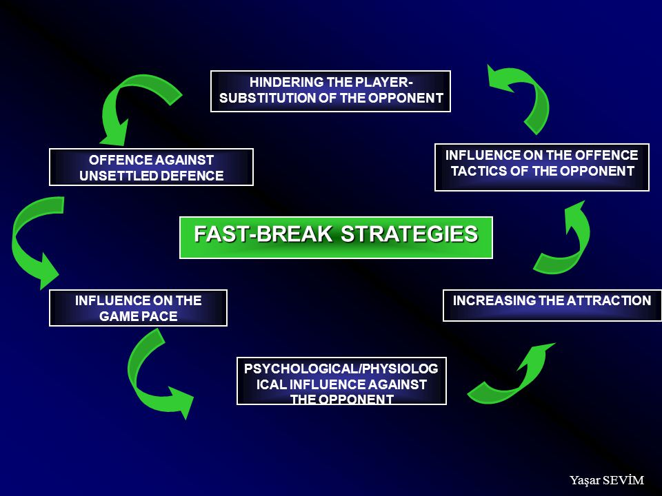 FAST-BREAK STRATEGIES HINDERING THE PLAYER- SUBSTITUTION OF THE OPPONENT OFFENCE AGAINST UNSETTLED DEFENCE INFLUENCE ON THE GAME PACE PSYCHOLOGICAL/PHYSIOLOG ICAL INFLUENCE AGAINST THE OPPONENT INCREASING THE ATTRACTION INFLUENCE ON THE OFFENCE TACTICS OF THE OPPONENT