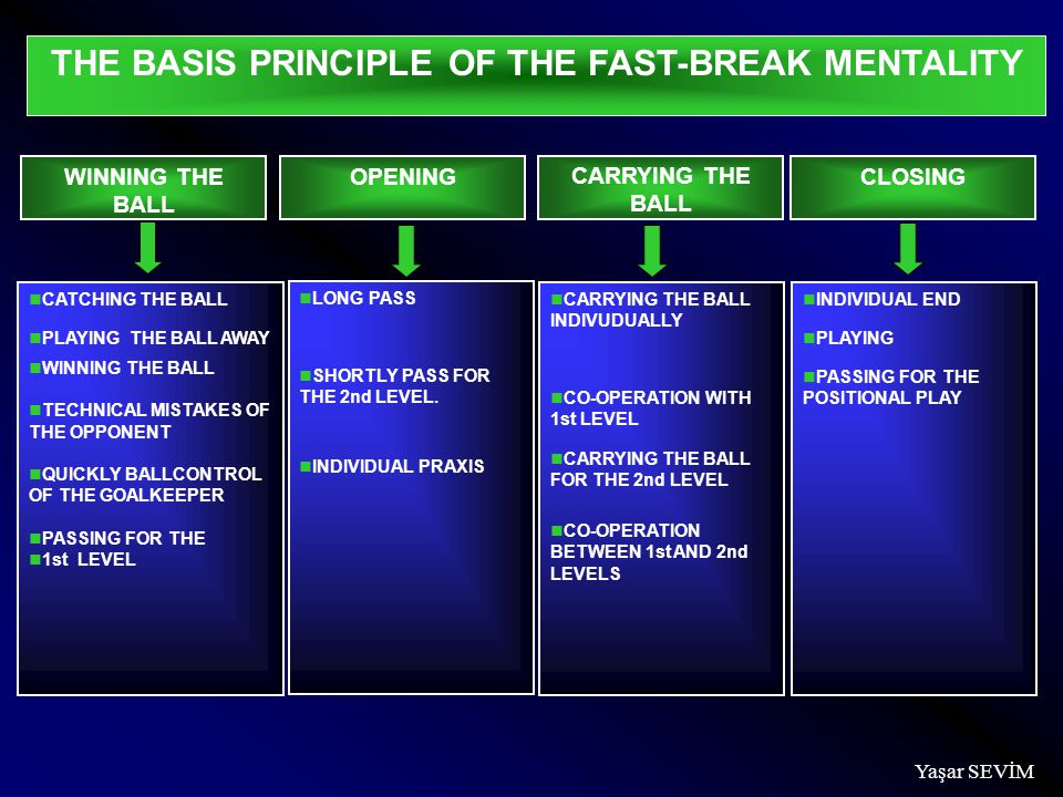 THE BASIS PRINCIPLE OF THE FAST-BREAK MENTALITY WINNING THE BALL OPENING CARRYING THE BALL CLOSING CATCHING THE BALL PLAYING THE BALL AWAY WINNING THE BALL TECHNICAL MISTAKES OF THE OPPONENT QUICKLY BALLCONTROL OF THE GOALKEEPER PASSING FOR THE 1st LEVEL LONG PASS SHORTLY PASS FOR THE 2nd LEVEL.