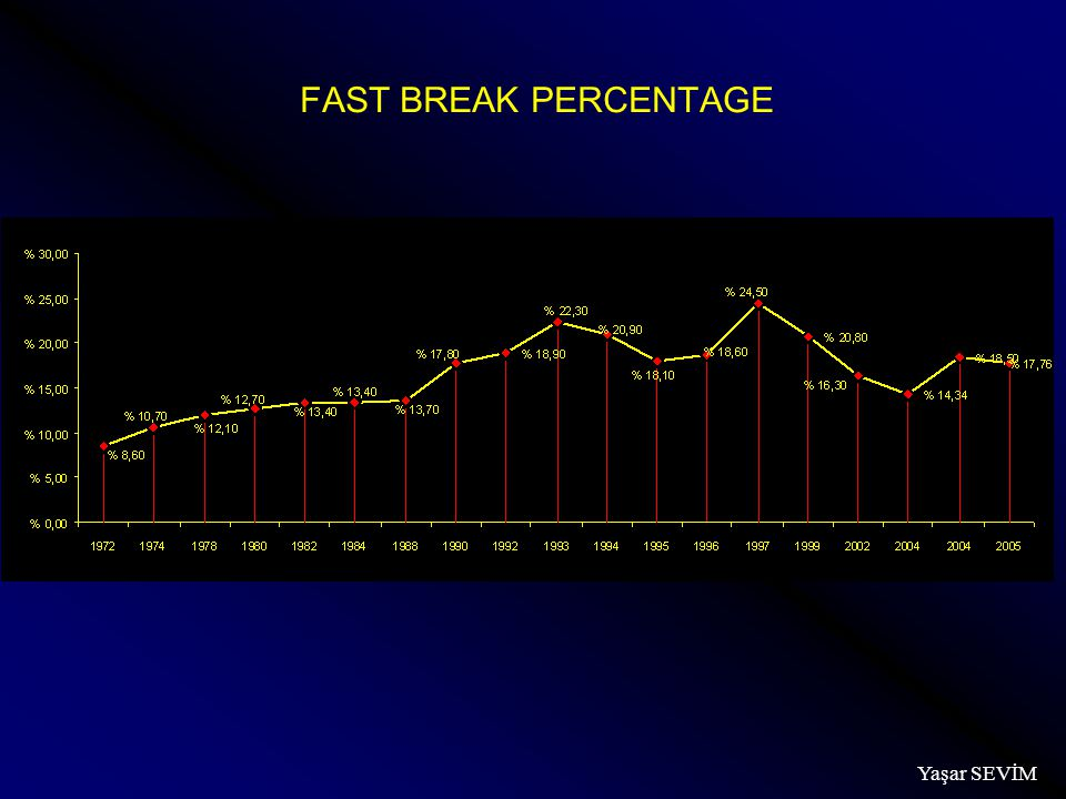 FAST BREAK PERCENTAGE