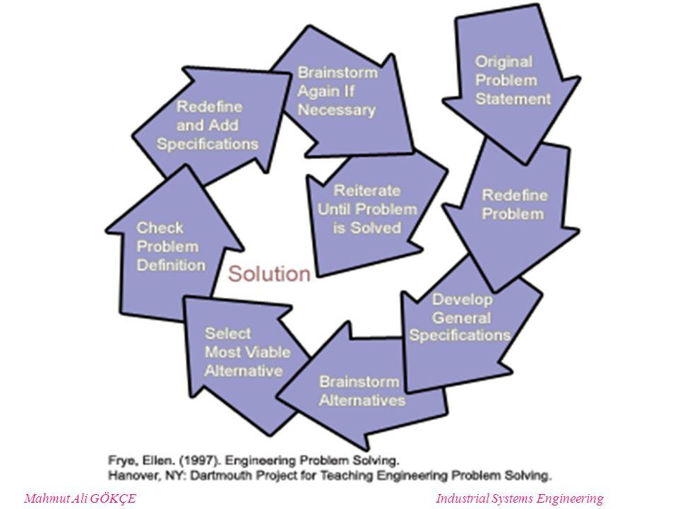 Mahmut Ali GÖKÇEIndustrial Systems Engineering Spiral Hypothesis Testing