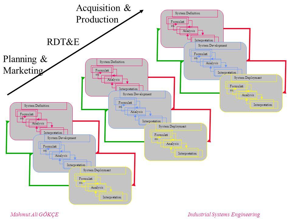 Mahmut Ali GÖKÇEIndustrial Systems Engineering Nomenclature Parameters: the factors that define alternatives & determine its behavior i.e.