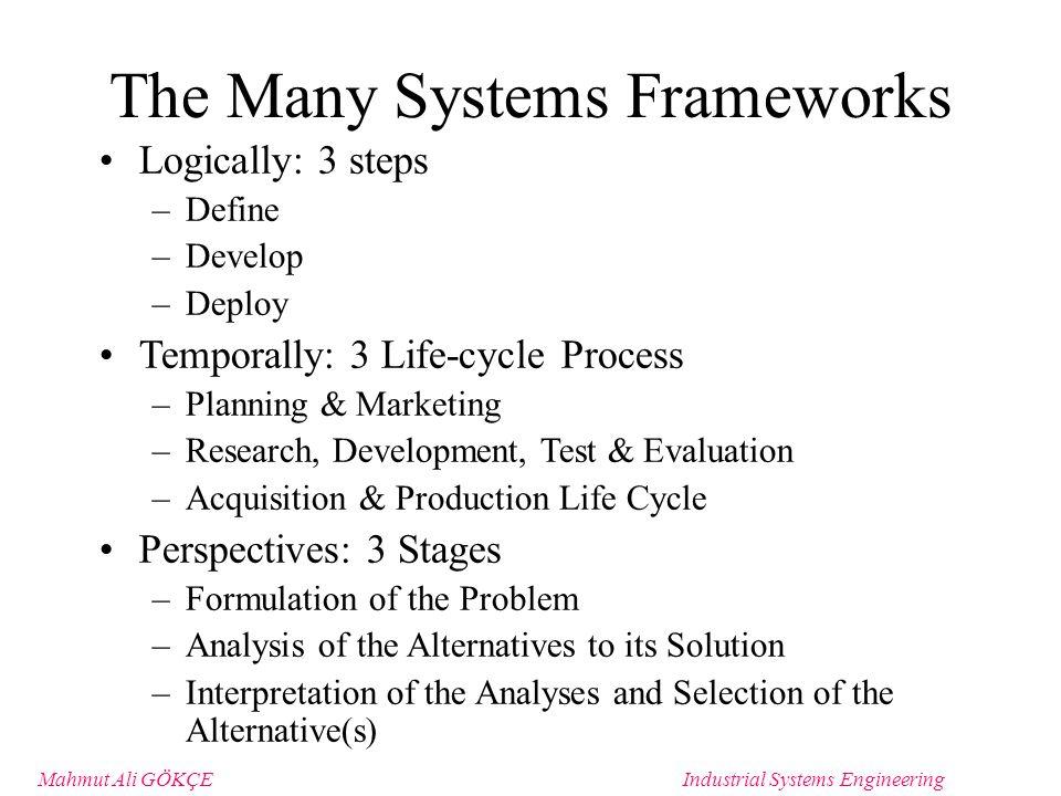 Mahmut Ali GÖKÇEIndustrial Systems Engineering System Definition Matrix NeedsObjtCriteriaParamsVarConstrnt ScopeBound