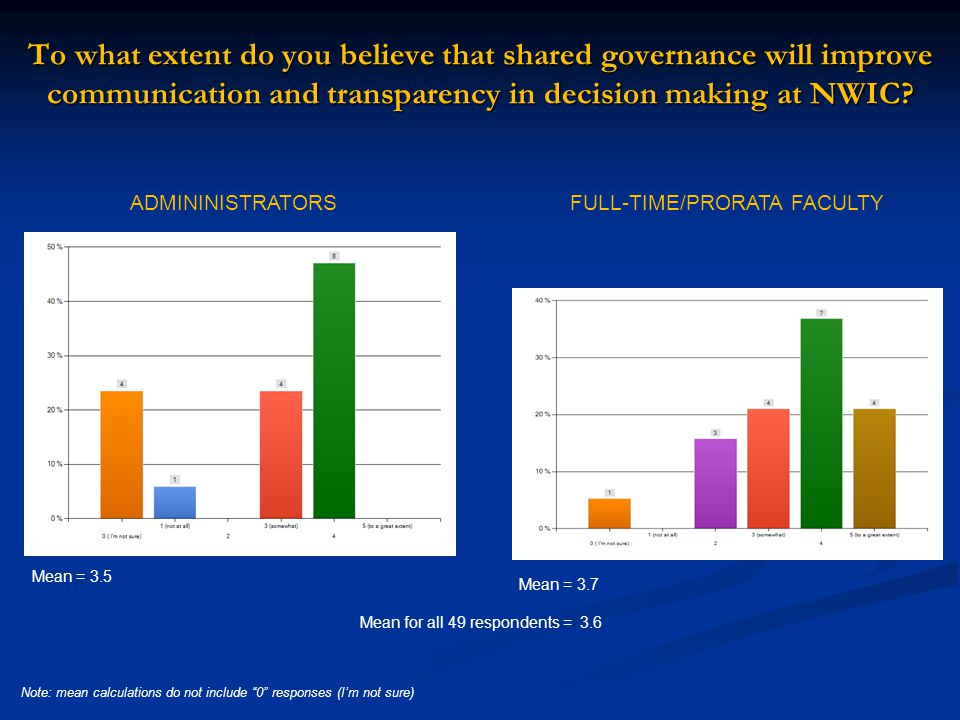 To what extent do you believe that shared governance will improve communication and transparency in decision making at NWIC.