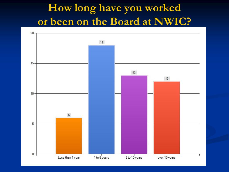 How long have you worked or been on the Board at NWIC?