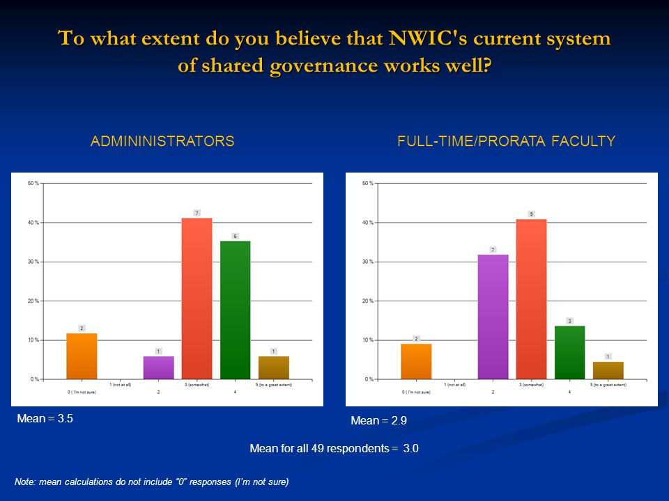 To what extent do you believe that NWIC s current system of shared governance works well.