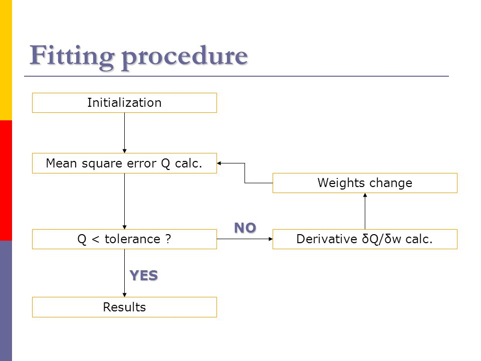 Fitting procedure Initialization Mean square error Q calc. Derivative δQ/δw calc.Q < tolerance ? Weights change Results YES NO