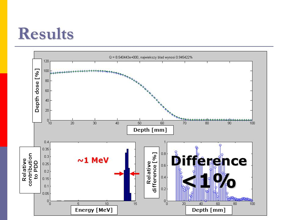 Results Difference <1% ~1 MeV Depth dose [%] Depth [mm] Relative contribution to PDD Energy [MeV]Depth [mm] Relative difference [%]