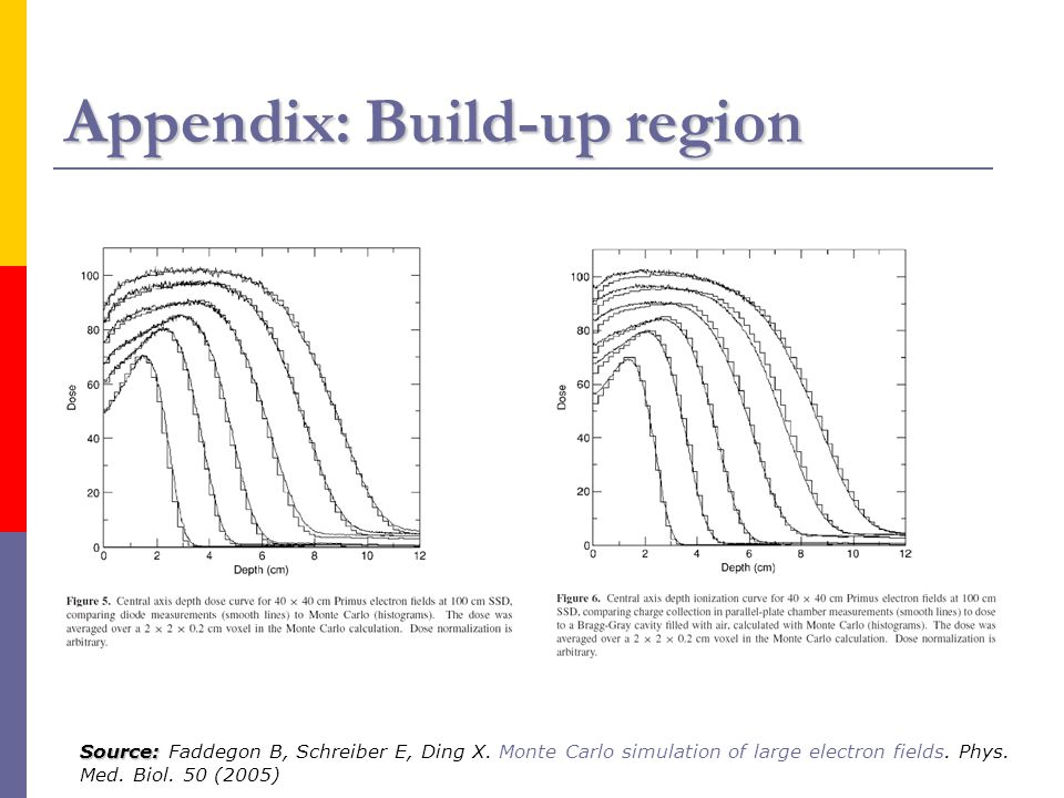 Appendix: Build-up region Source: Source: Faddegon B, Schreiber E, Ding X. Monte Carlo simulation of large electron fields. Phys. Med. Biol. 50 (2005)