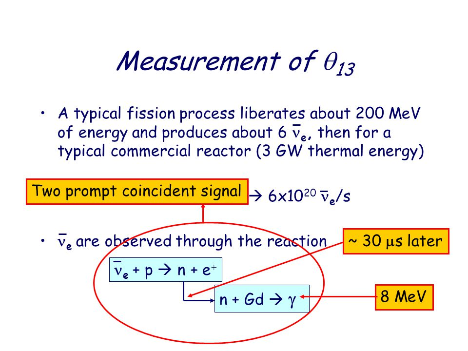 A typical fission process liberates about 200 MeV of energy and produces about 6 e, then for a typical commercial reactor (3 GW thermal energy) 3 GW ~ 2x10 21 MeV/s  6x10 20 e /s e are observed through the reaction Measurement of  13 e + p  n + e  n + Gd   ~ 30  s later8 MeVTwo prompt coincident signal