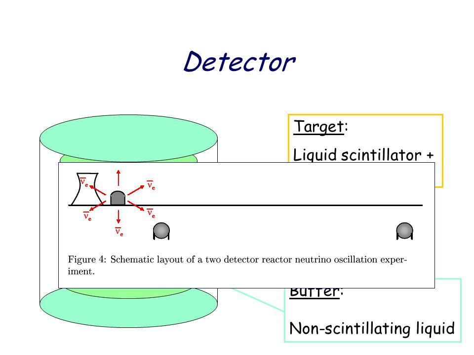 Detector Target: Liquid scintillator + (0.05 – 0.1) % Gd  -catcher: Liquid scintillator Buffer: Non-scintillating liquid