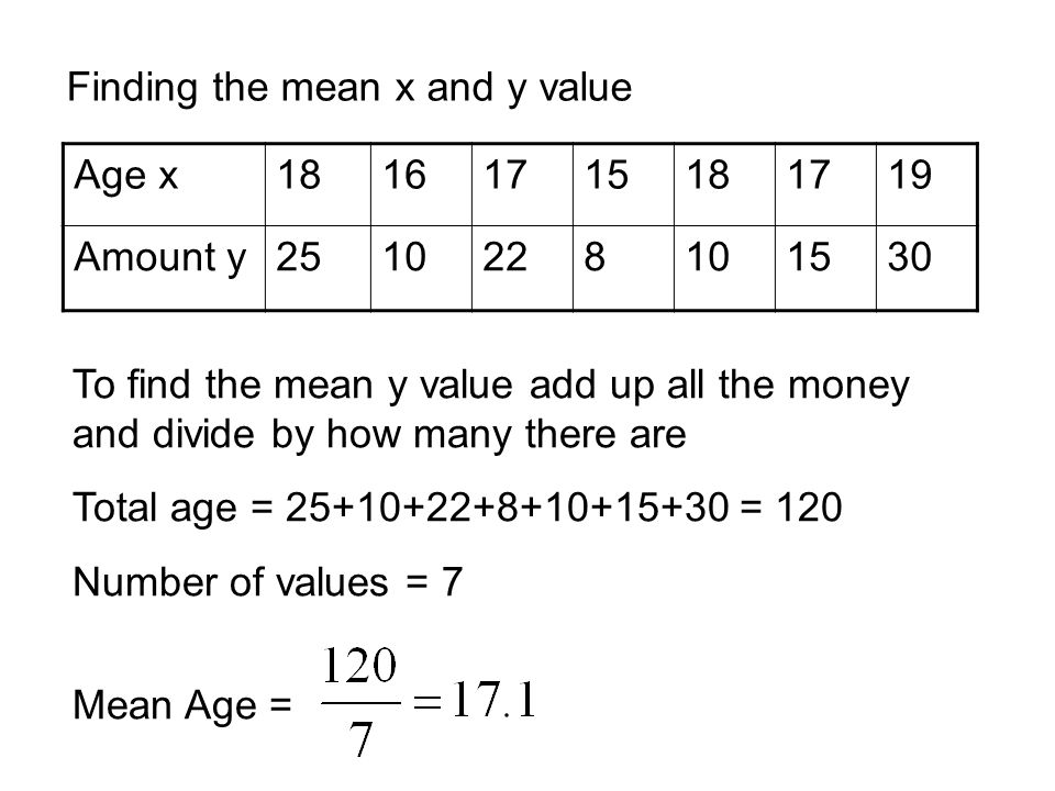 Finding the mean x and y value Age x18161715181719 Amount y2510228101530 To find the mean y value add up all the money and divide by how many there ar