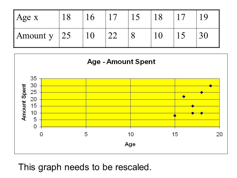 Age x18161715181719 Amount y2510228101530 This graph needs to be rescaled.