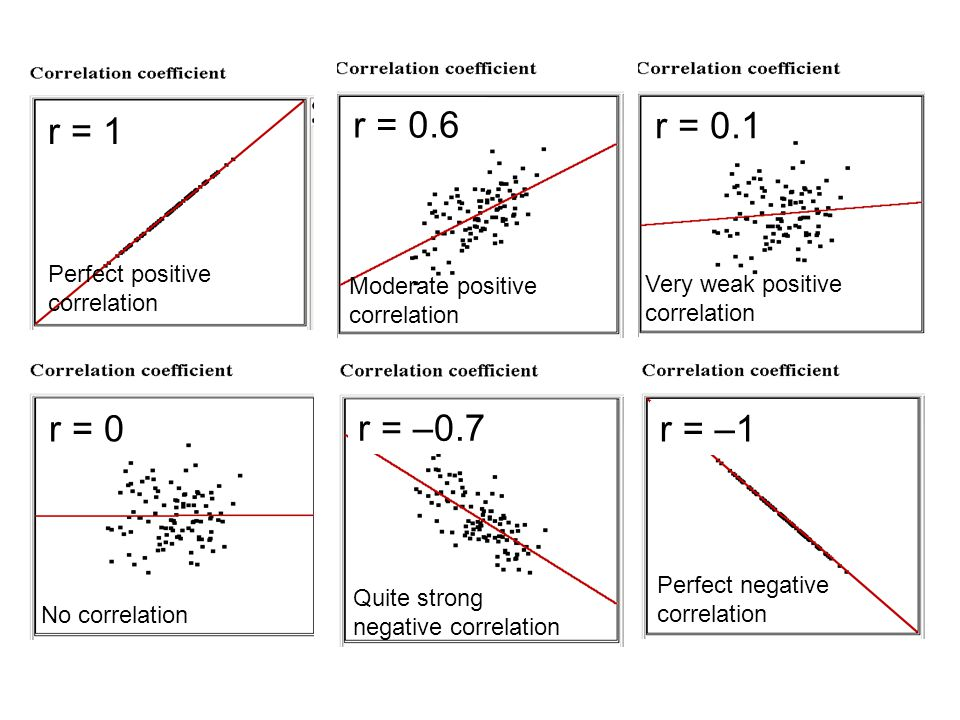 Perfect positive correlation r = 1 Moderate positive correlation r = 0.6 Very weak positive correlation r = 0.1 No correlation r = 0 Quite strong nega