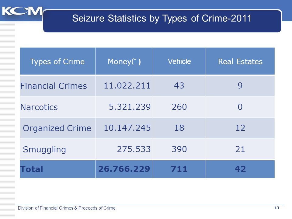 Division of Financial Crimes & Proceeds of Crime Types of CrimeMoney (¨ ) Vehicle Real Estates Financial Crimes 11.022.211439 Narcotics 5.321.2392600 Organized Crime 10.147.2451812 Smuggling 275.53339021 Total 26.766.22971142 Seizure Statistics by Types of Crime-2011 13