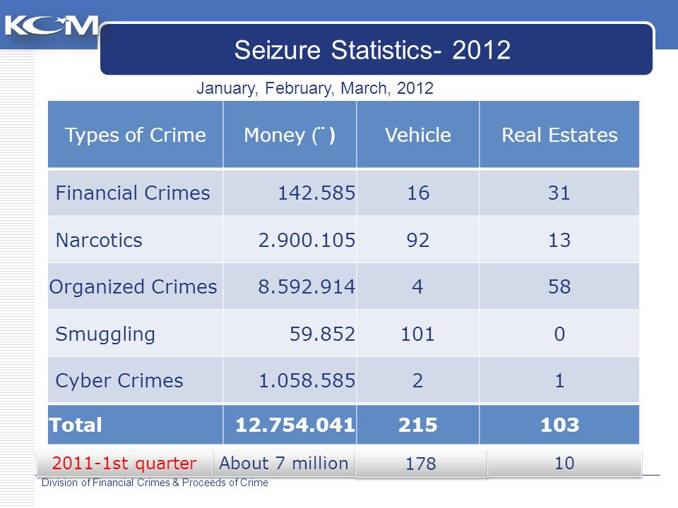 Division of Financial Crimes & Proceeds of Crime Types of CrimeMoney (¨ ) VehicleReal Estates Financial Crimes142.5851631 Narcotics2.900.1059213 Organized Crimes8.592.914458 Smuggling59.8521010 Cyber Crimes1.058.58521 Total12.754.041215103 Seizure Statistics- 2012 January, February, March, 2012 About 7 million 178 10 2011-1st quarter