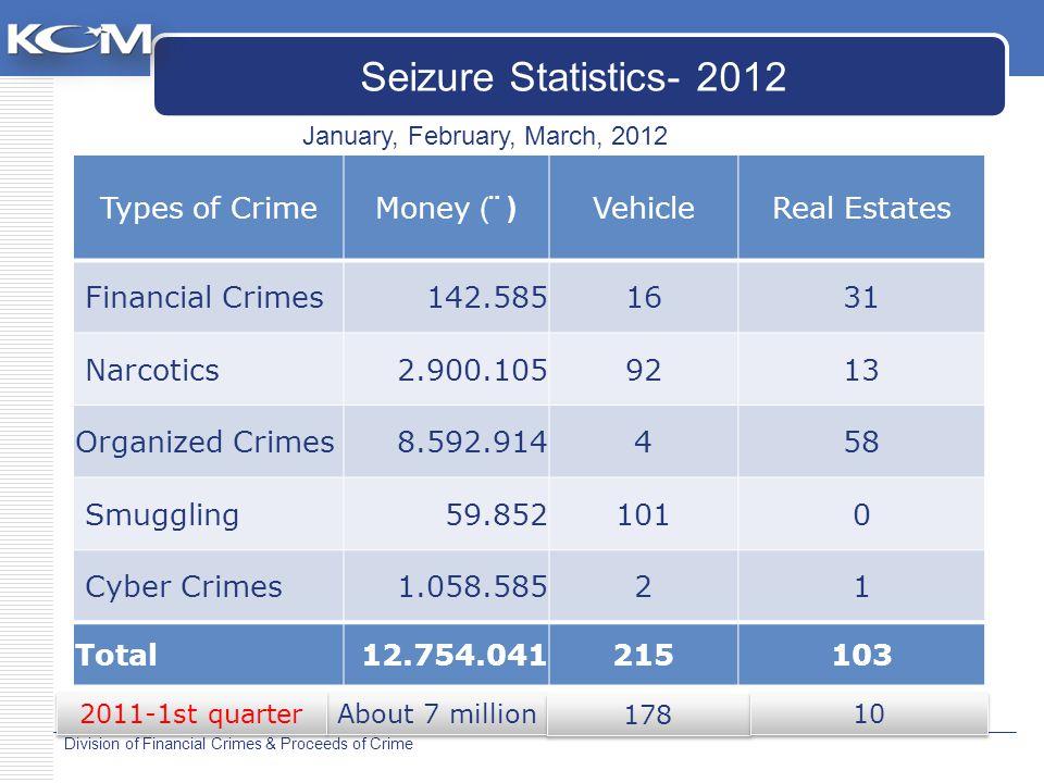 Division of Financial Crimes & Proceeds of Crime Types of CrimeMoney (¨ ) VehicleReal Estates Financial Crimes142.5851631 Narcotics2.900.1059213 Organ