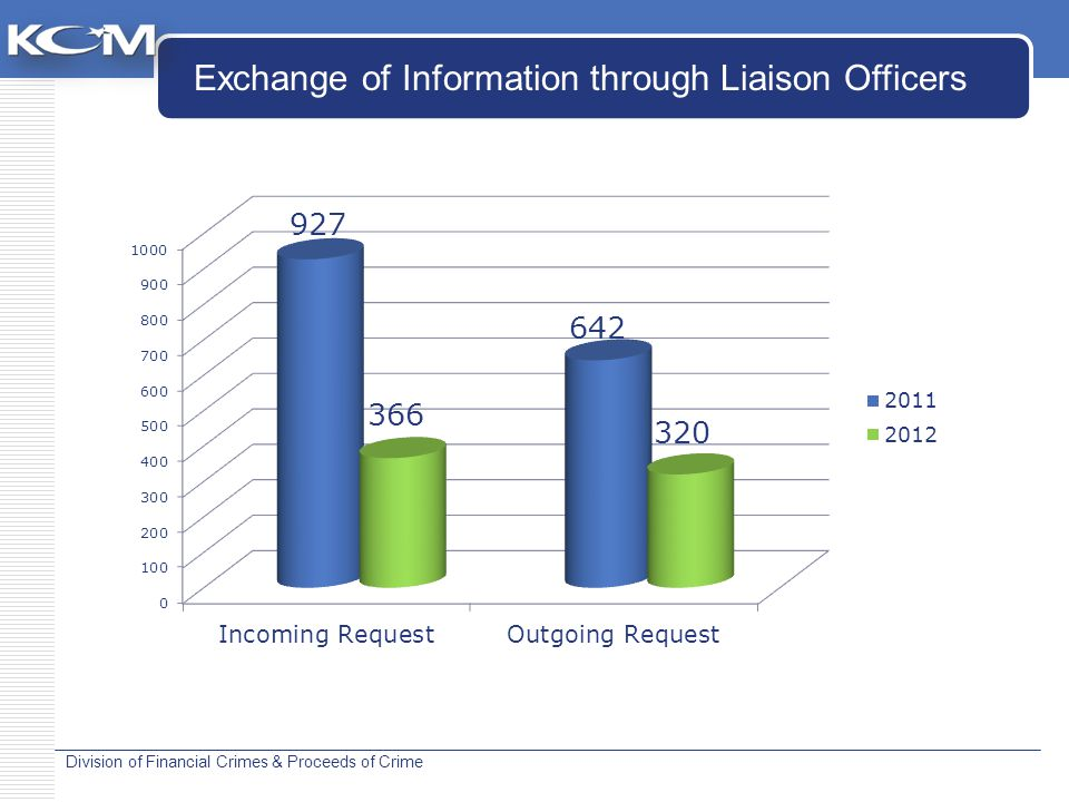 Division of Financial Crimes & Proceeds of Crime Exchange of Information through Liaison Officers